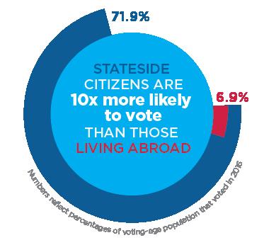 Voting Gap Image