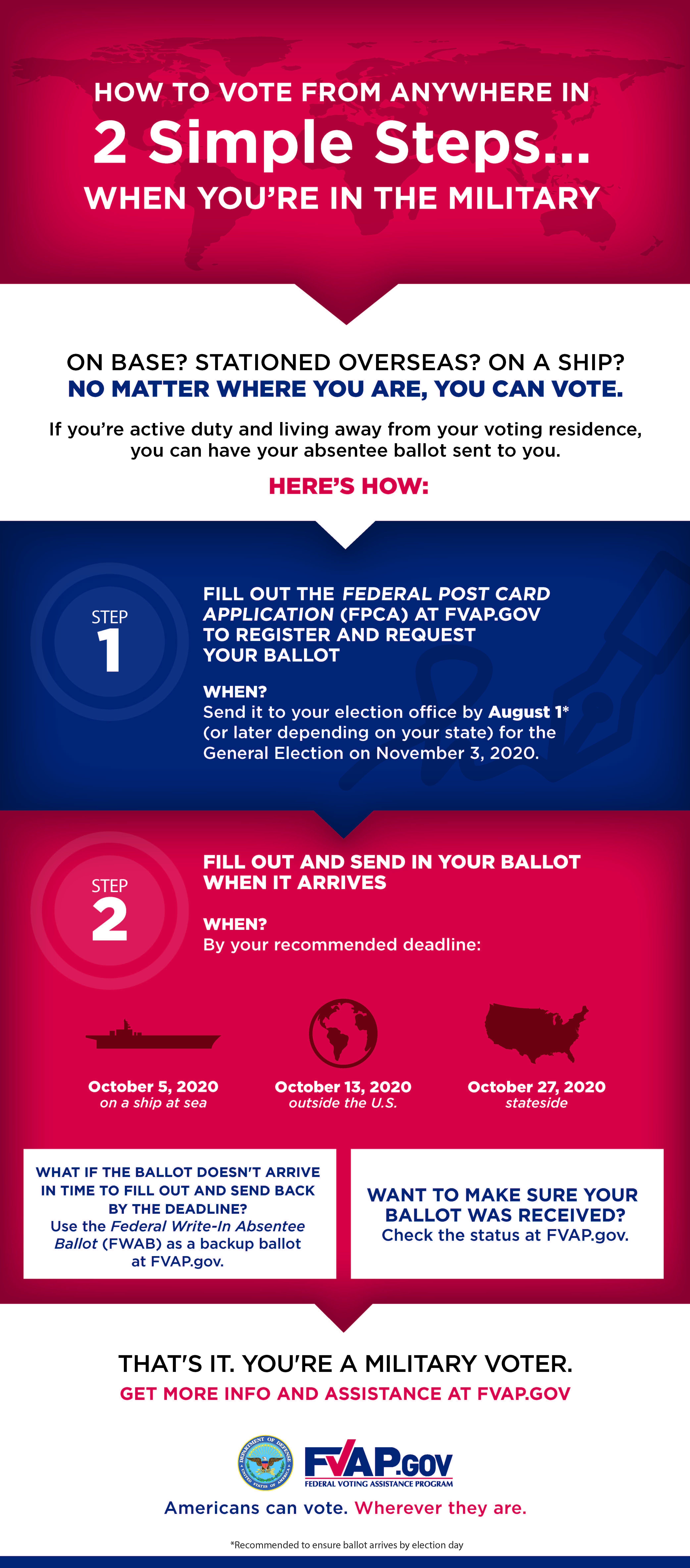 2-Step Infographic for Military Members
