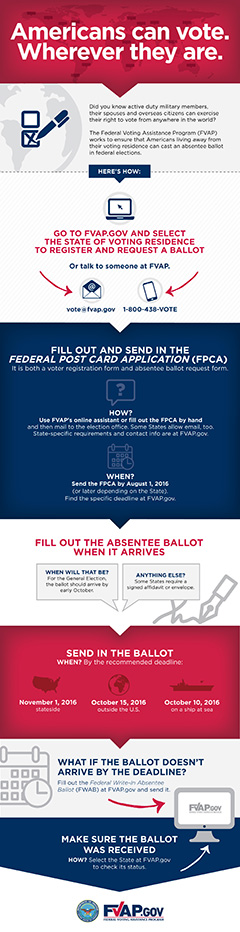5-Step Infographic Describing the Absentee Voting Process