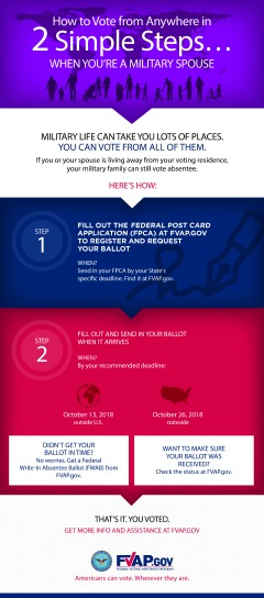 2-Step Infographic for Military Family Members
