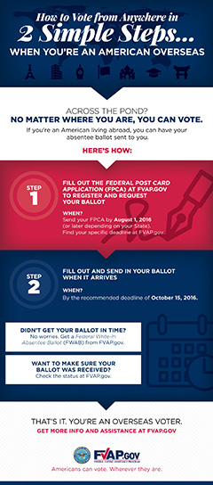 2-Step Infographic for Overseas Citizens