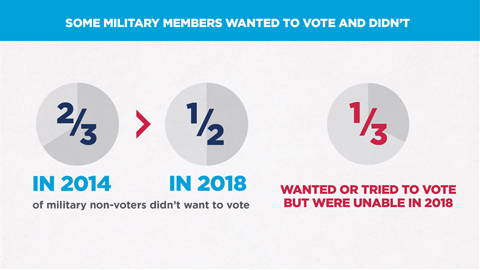 State of the Military Voter Image
