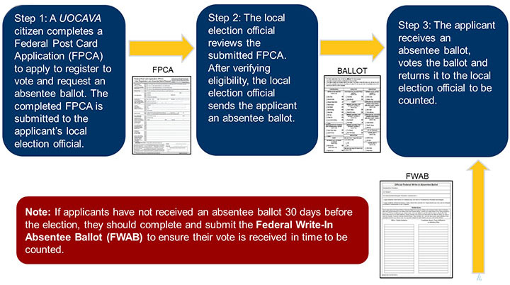 UOCAVA Voting Process
